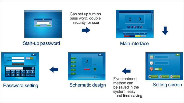 photodynamic therapy equipment
